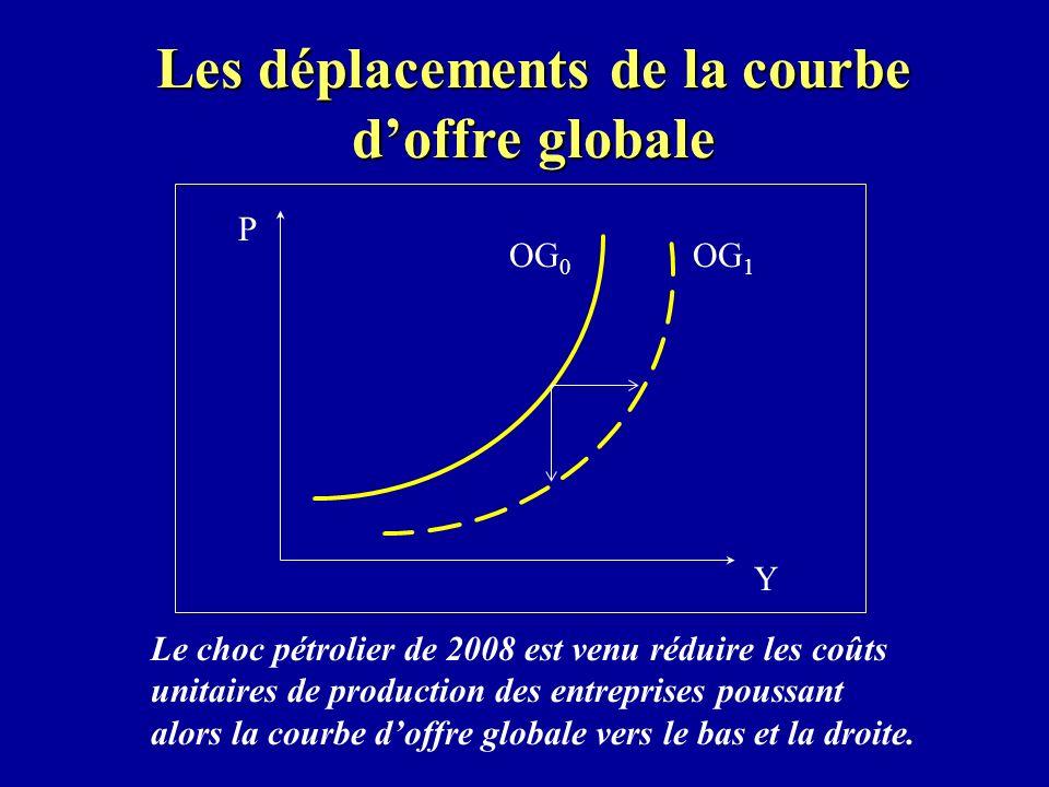 Les déplacements de la courbe doffre globale Le choc pétrolier de 2008 est venu réduire les coûts unitaires de production des entreprises poussant alors la courbe doffre globale vers le bas et la droite.