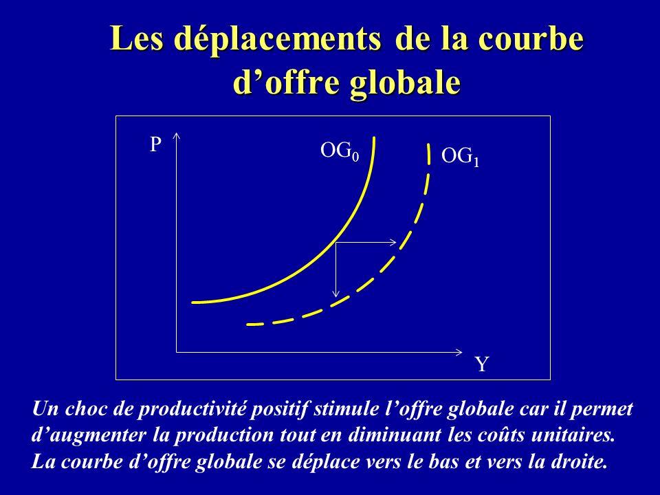 Les déplacements de la courbe doffre globale Un choc de productivité positif stimule loffre globale car il permet daugmenter la production tout en diminuant les coûts unitaires.