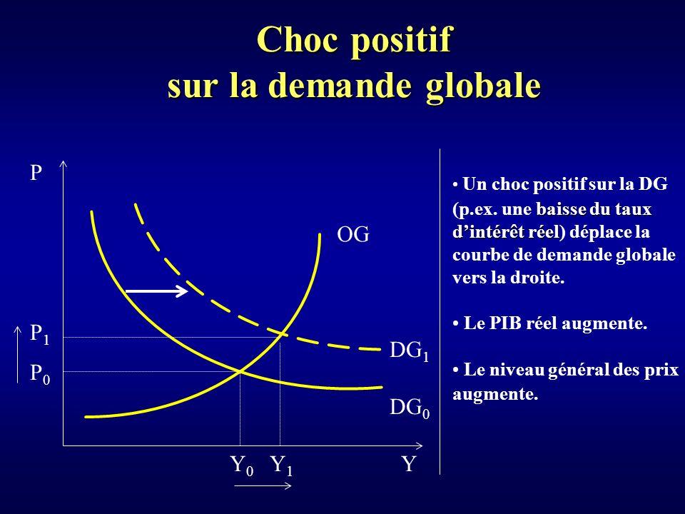 Choc positif sur la demande globale Y P Y0Y0 P0P0 DG 0 OG Un choc positif sur la DG baisse du taux (p.ex.