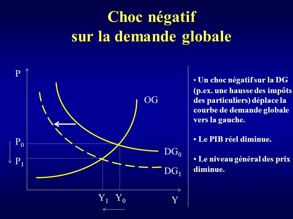 Choc négatif sur la demande globale Y P OG DG 1 P1P1 DG 0 Y0Y0 P0P0 Y1Y1 Un choc négatif sur la DG hausse des impôts (p.ex.
