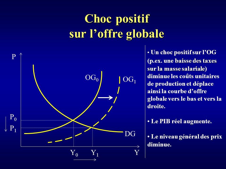 Choc positif sur loffre globale Y P Y0Y0 DG OG 0 P0P0 baisse des taxes Un choc positif sur lOG (p.ex.