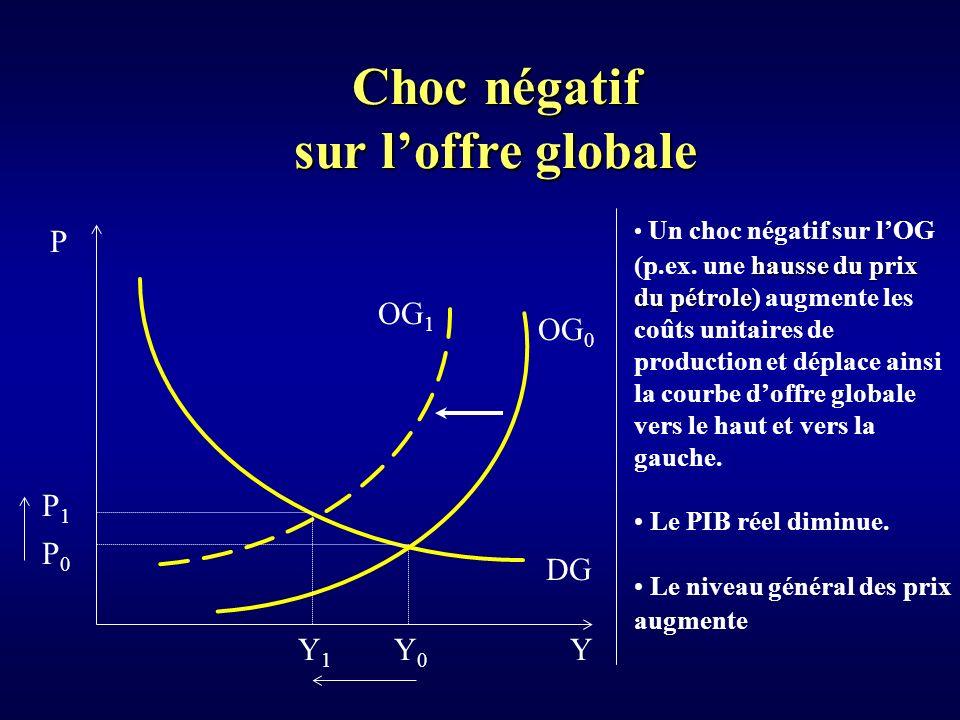 Choc négatif sur loffre globale Y P P0P0 DG Y0Y0 Un choc négatif sur lOG hausse du prix (p.ex.