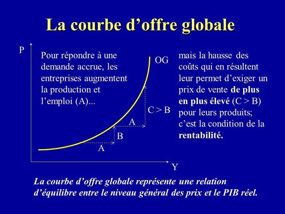 La courbe doffre globale OG Y P La courbe doffre globale représente une relation déquilibre entre le niveau général des prix et le PIB réel.