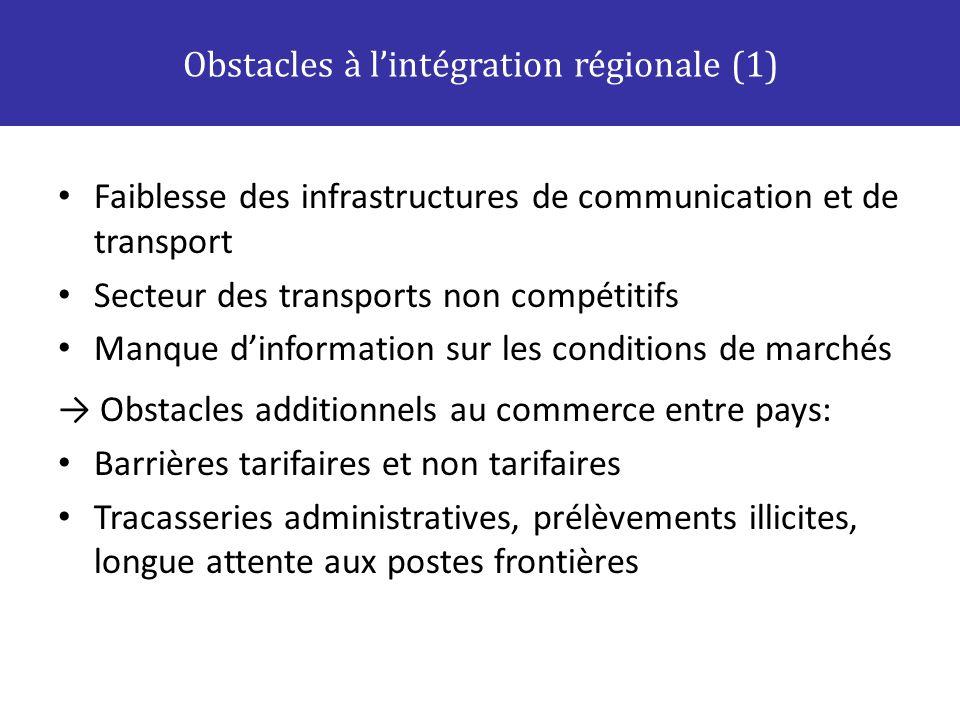 Faiblesse des infrastructures de communication et de transport Secteur des transports non compétitifs Manque dinformation sur les conditions de marché