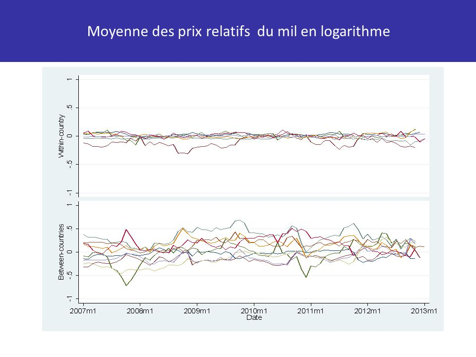 Moyenne des prix relatifs du mil en logarithme