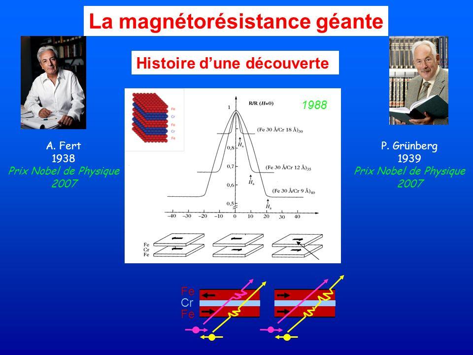 La magnétorésistance géante Histoire dune découverte P. Grünberg 1939 Prix Nobel de Physique 2007 A. Fert 1938 Prix Nobel de Physique 2007 1988 Fe Cr