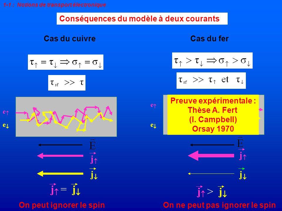 Conséquences du modèle à deux courants On peut ignorer le spinOn ne peut pas ignorer le spin j =j e e j j Cas du fer j >j Cas du cuivre e e j j Preuve
