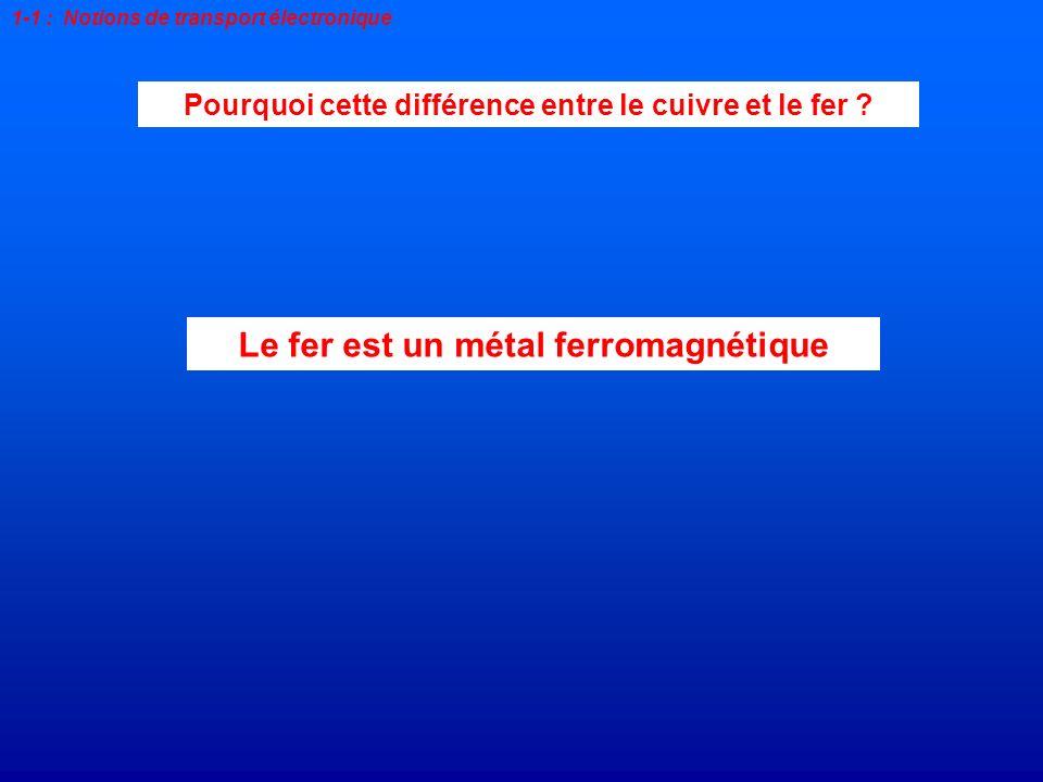 1-1 : Notions de transport électronique Pourquoi cette différence entre le cuivre et le fer ? Le fer est un métal ferromagnétique