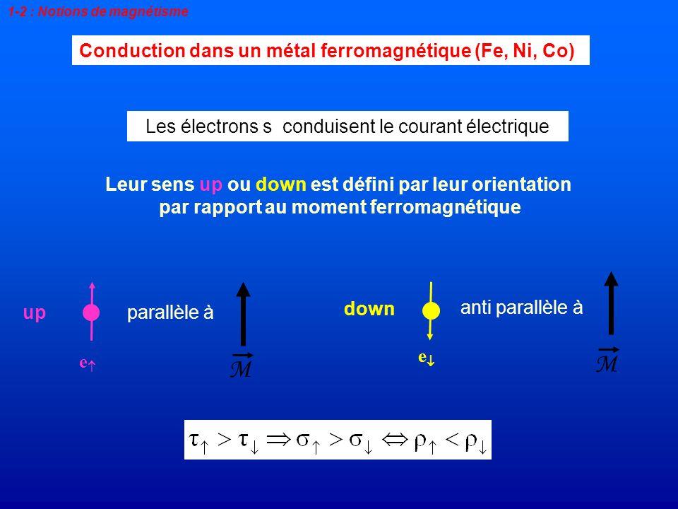 Conduction dans un métal ferromagnétique (Fe, Ni, Co) Leur sens up ou down est défini par leur orientation par rapport au moment ferromagnétique Les é