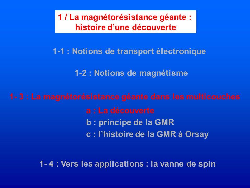 1-1 : Notions de transport électronique 1-2 : Notions de magnétisme a : La découverte b : principe de la GMR 1- 4 : Vers les applications : la vanne d
