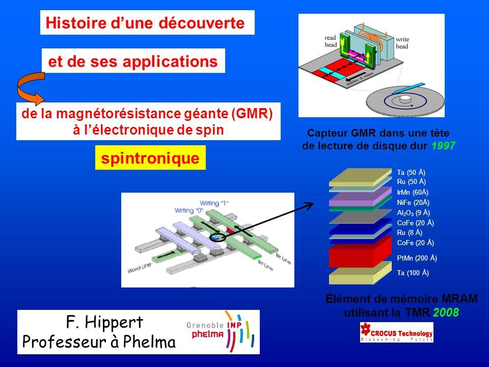 667 citations Fe 1.2 nm Cr 1 nm Tricouche Brevet Avril 1988 Epaisseur : 3.2 nm 1-3-a : La Magnétorésistance géante / La découverte