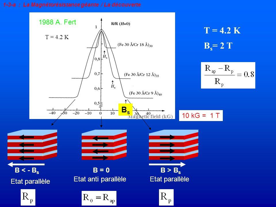 B = 0B > B s Etat anti parallèle Magnetic field (kG) Etat parallèle B < - B s Etat parallèle T = 4.2 K 1988 A. Fert B s = 2 T T = 4.2 K 1-3-a : La Mag