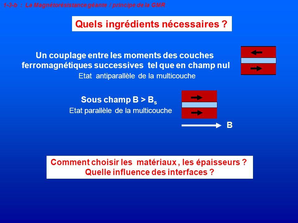 Comment choisir les matériaux, les épaisseurs ? Quelle influence des interfaces ? Quels ingrédients nécessaires ? 1-3-b : La Magnétorésistance géante