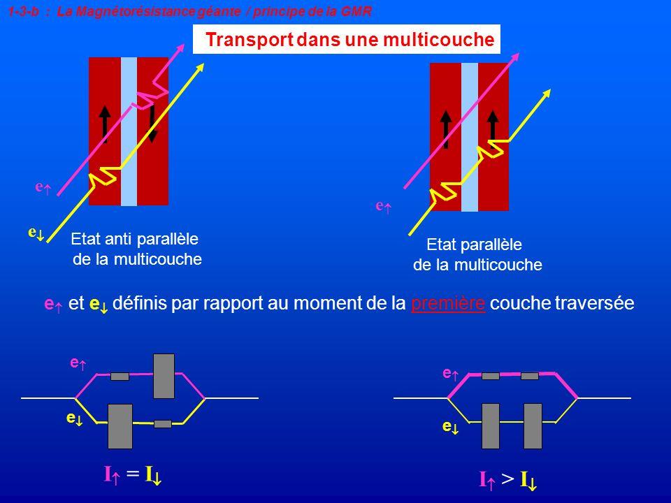 Transport dans une multicouche e Etat anti parallèle de la multicouche e et e définis par rapport au moment de la première couche traversée I = I e e