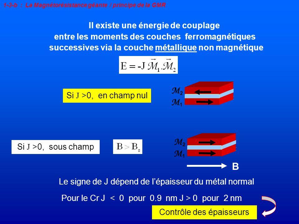 Il existe une énergie de couplage entre les moments des couches ferromagnétiques successives via la couche métallique non magnétique Le signe de J dép