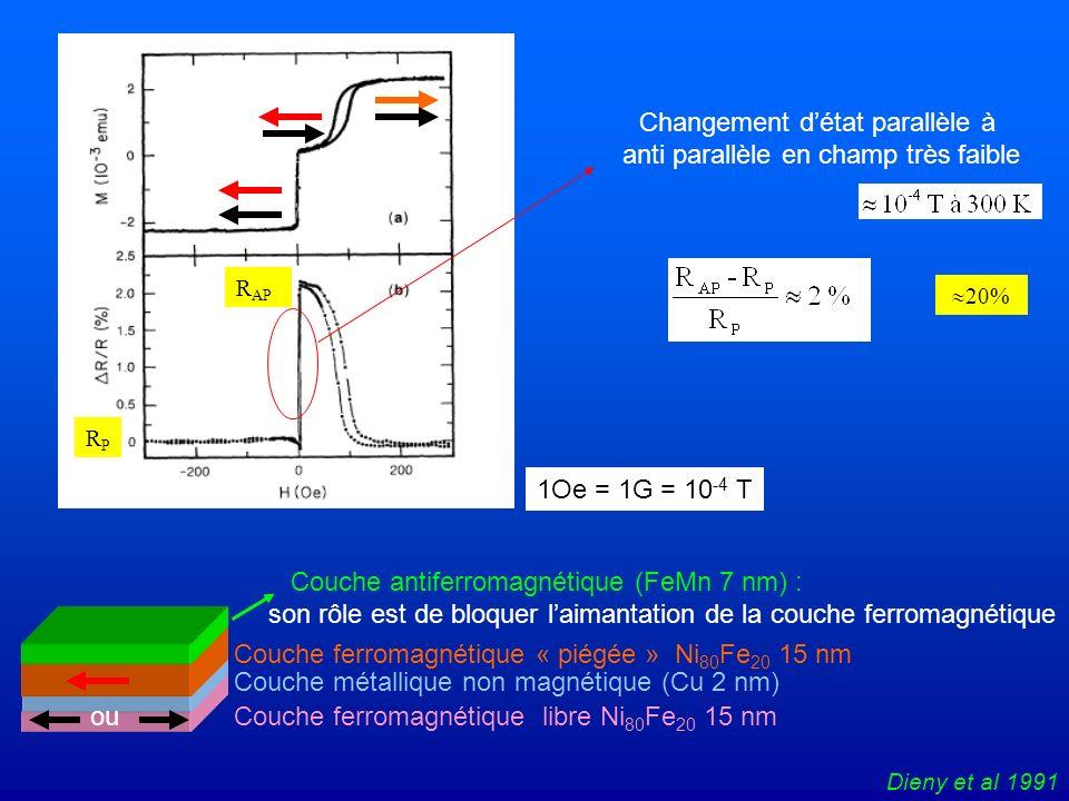 1Oe = 1G = 10 -4 T Dieny et al 1991 Couche ferromagnétique libre Ni 80 Fe 20 15 nm Couche ferromagnétique « piégée » Ni 80 Fe 20 15 nm Couche métalliq