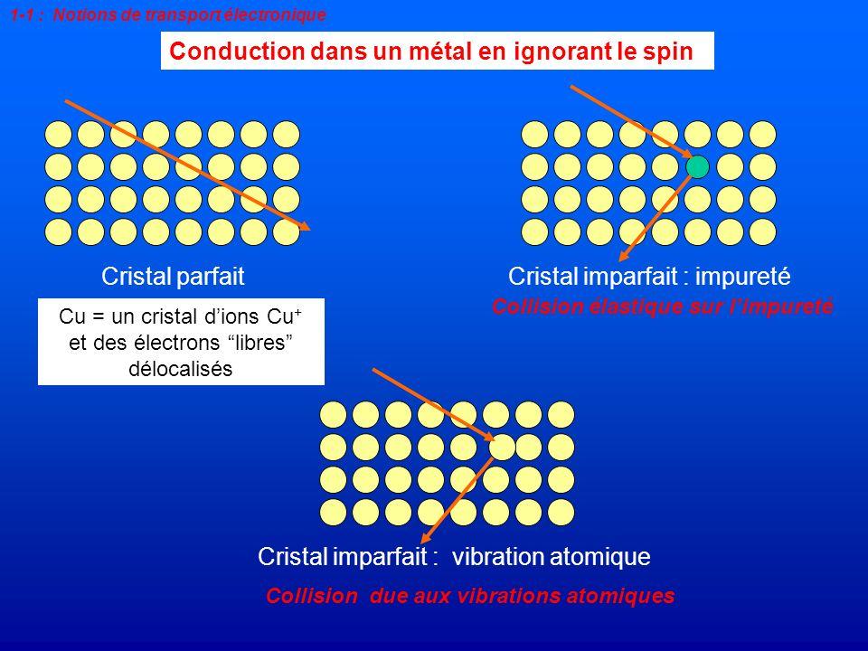 Conduction dans un métal en ignorant le spin Cu v 0 = 1.6 10 6 m.s -1 à 4 K = 2 10 -9 s l = 3.2 mm à 300 K = 2.7 10 -14 s l = 43 nm Temps moyen entre deux collisions : temps de diffusion Distance moyenne entre deux collisions : libre parcours moyen 1-1 : Notions de transport électronique l