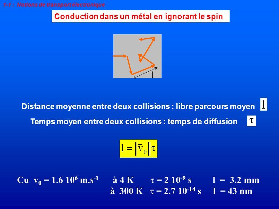 En labsence de champ électrique : vitesse moyenne nulle Conduction dans un métal en ignorant le spin 1-1 : Notions de transport électronique La charge de lélectron est -e avec e >0 En présence dun champ électrique : vitesse moyenne non nulle