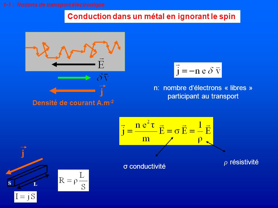 Conduction dans un métal en ignorant le spin Densité de courant A.m -2 j 1-1 : Notions de transport électronique n: nombre délectrons « libres » parti