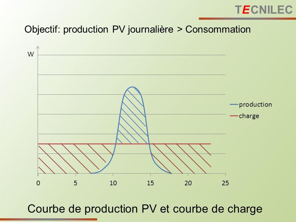 Courbe de production PV et courbe de charge W Objectif: production PV journalière > Consommation TE CNILEC