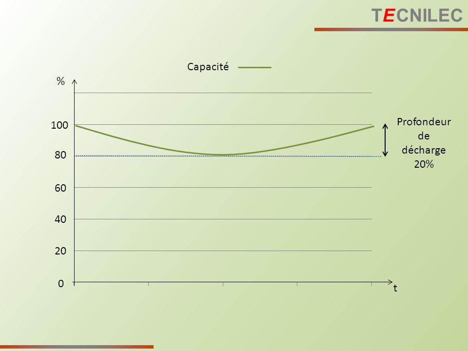 t % 100 80 60 40 20 0 Profondeur de décharge 20% Capacité TE CNILEC