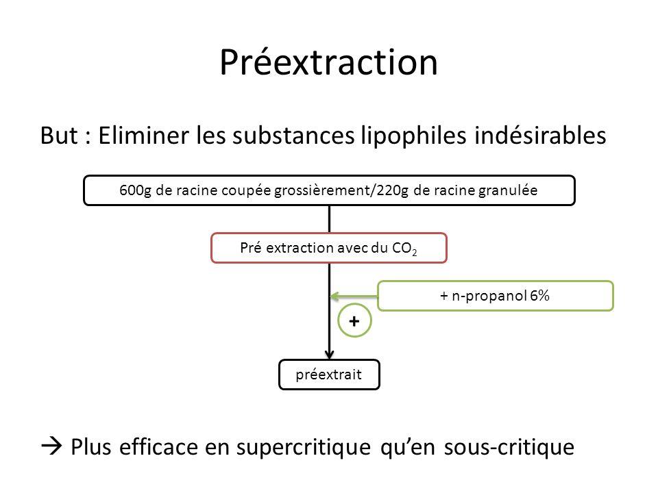 Préextraction But : Eliminer les substances lipophiles indésirables Pré extraction avec du CO 2 600g de racine coupée grossièrement/220g de racine granulée + n-propanol 6% préextrait + Plus efficace en supercritique quen sous-critique