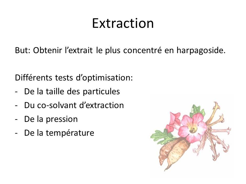Extraction But: Obtenir lextrait le plus concentré en harpagoside. Différents tests doptimisation: -De la taille des particules -Du co-solvant dextrac