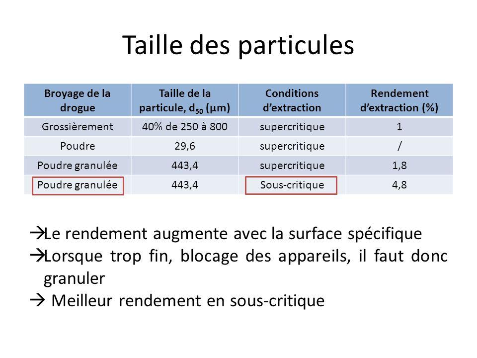 Taille des particules Broyage de la drogue Taille de la particule, d 50 (μm) Conditions dextraction Rendement dextraction (%) Grossièrement40% de 250 à 800supercritique1 Poudre29,6supercritique/ Poudre granulée443,4supercritique1,8 Poudre granulée443,4Sous-critique4,8 Le rendement augmente avec la surface spécifique Lorsque trop fin, blocage des appareils, il faut donc granuler Meilleur rendement en sous-critique
