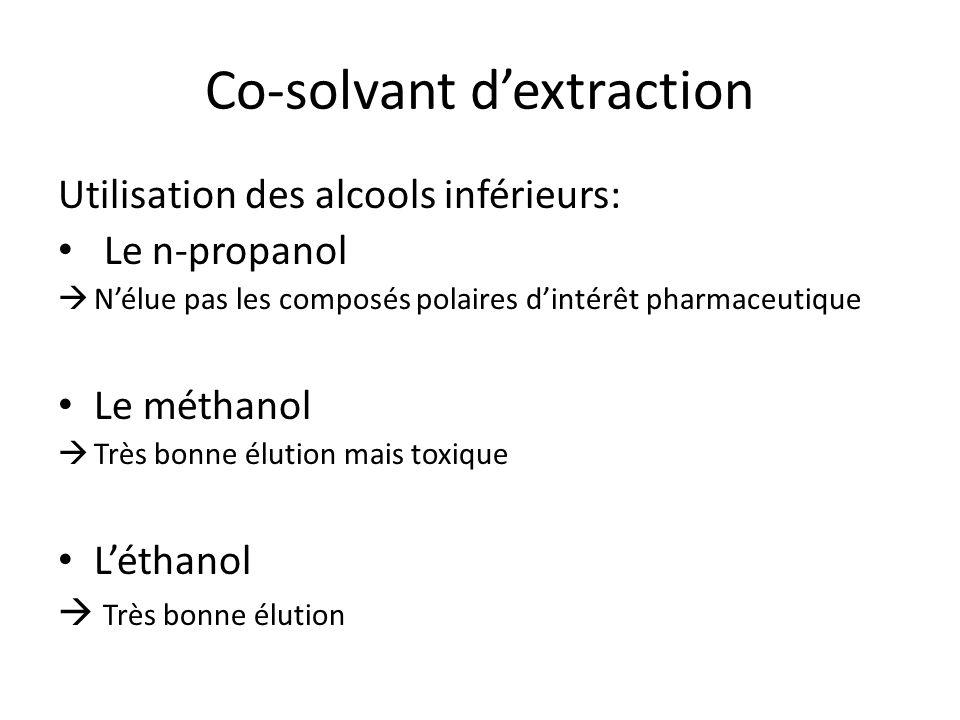 Co-solvant dextraction Utilisation des alcools inférieurs: Le n-propanol Nélue pas les composés polaires dintérêt pharmaceutique Le méthanol Très bonne élution mais toxique Léthanol Très bonne élution
