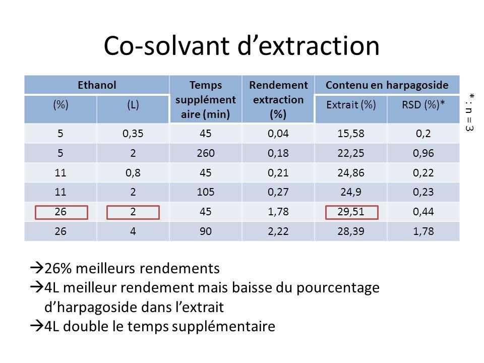Co-solvant dextraction EthanolTemps supplément aire (min) Rendement extraction (%) Contenu en harpagoside (%)(L)Extrait (%)RSD (%)* 50,35450,0415,580,2 522600,1822,250,96 110,8450,2124,860,22 1121050,2724,90,23 262451,7829,510,44 264902,2228,391,78 * : n = 3 26% meilleurs rendements 4L meilleur rendement mais baisse du pourcentage dharpagoside dans lextrait 4L double le temps supplémentaire