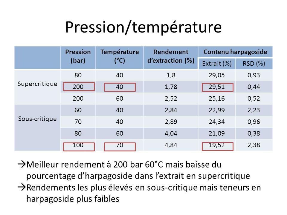 Pression/température Pression (bar) Température (°C) Rendement dextraction (%) Contenu harpagoside Extrait (%)RSD (%) Supercritique 80401,829,050,93 200401,7829,510,44 200602,5225,160,52 Sous-critique 60402,8422,992,23 70402,8924,340,96 80604,0421,090,38 100704,8419,522,38 Meilleur rendement à 200 bar 60°C mais baisse du pourcentage dharpagoside dans lextrait en supercritique Rendements les plus élevés en sous-critique mais teneurs en harpagoside plus faibles