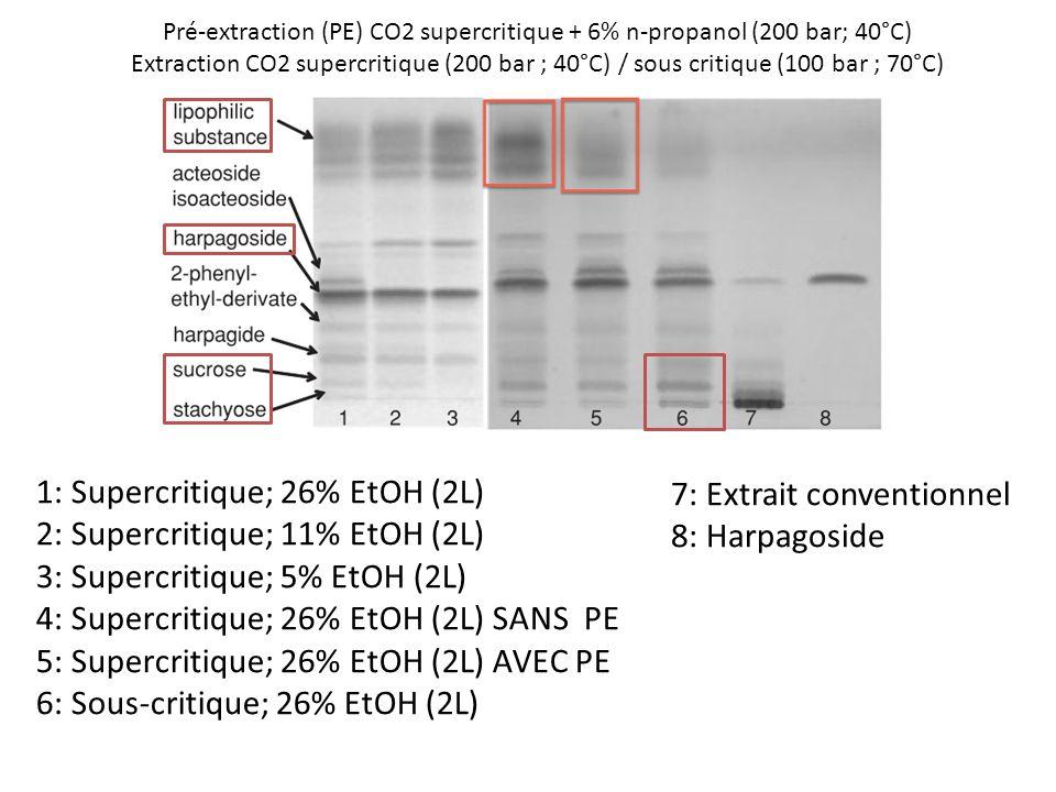 Pré-extraction (PE) CO2 supercritique + 6% n-propanol (200 bar; 40°C) Extraction CO2 supercritique (200 bar ; 40°C) / sous critique (100 bar ; 70°C) 1: Supercritique; 26% EtOH (2L) 2: Supercritique; 11% EtOH (2L) 3: Supercritique; 5% EtOH (2L) 4: Supercritique; 26% EtOH (2L) SANS PE 5: Supercritique; 26% EtOH (2L) AVEC PE 6: Sous-critique; 26% EtOH (2L) 7: Extrait conventionnel 8: Harpagoside
