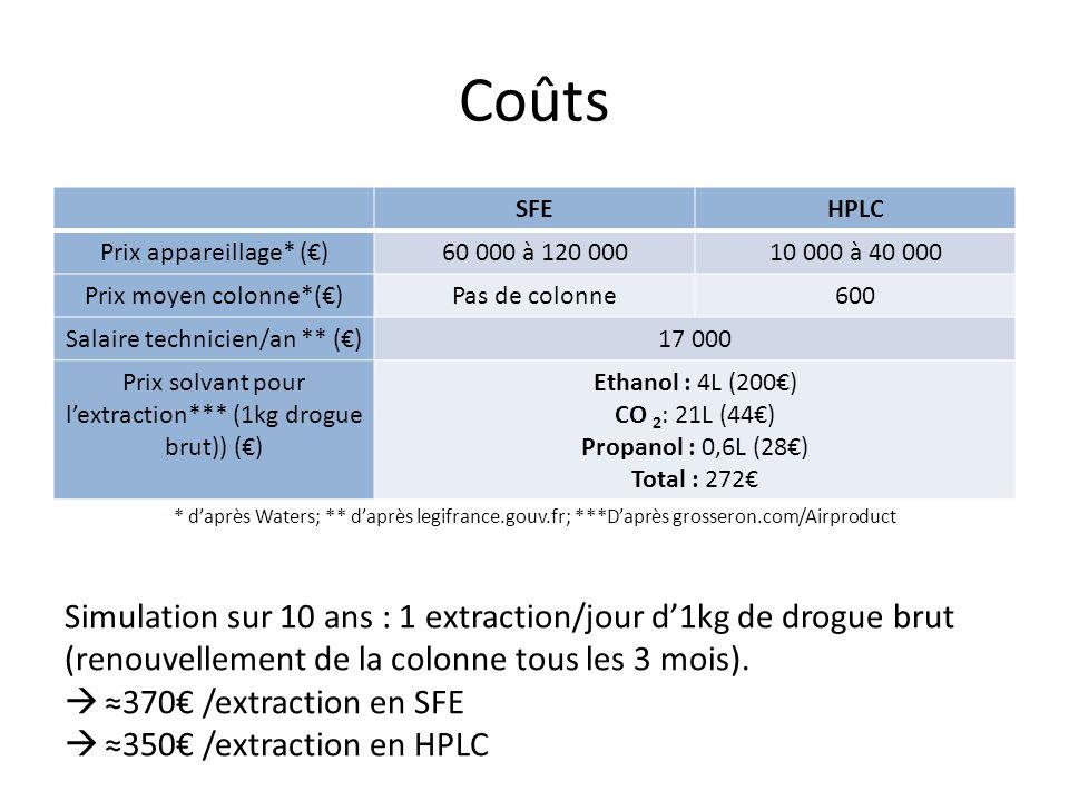 Coûts SFEHPLC Prix appareillage* ()60 000 à 120 00010 000 à 40 000 Prix moyen colonne*()Pas de colonne600 Salaire technicien/an ** ()17 000 Prix solvant pour lextraction*** (1kg drogue brut)) () Ethanol : 4L (200) CO 2 : 21L (44) Propanol : 0,6L (28) Total : 272 Simulation sur 10 ans : 1 extraction/jour d1kg de drogue brut (renouvellement de la colonne tous les 3 mois).