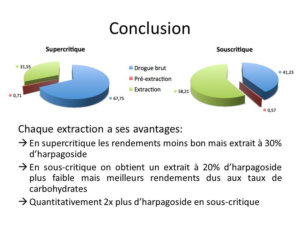 Conclusion Chaque extraction a ses avantages: En supercritique les rendements moins bon mais extrait à 30% dharpagoside En sous-critique on obtient un extrait à 20% dharpagoside plus faible mais meilleurs rendements dus aux taux de carbohydrates Quantitativement 2x plus dharpagoside en sous-critique