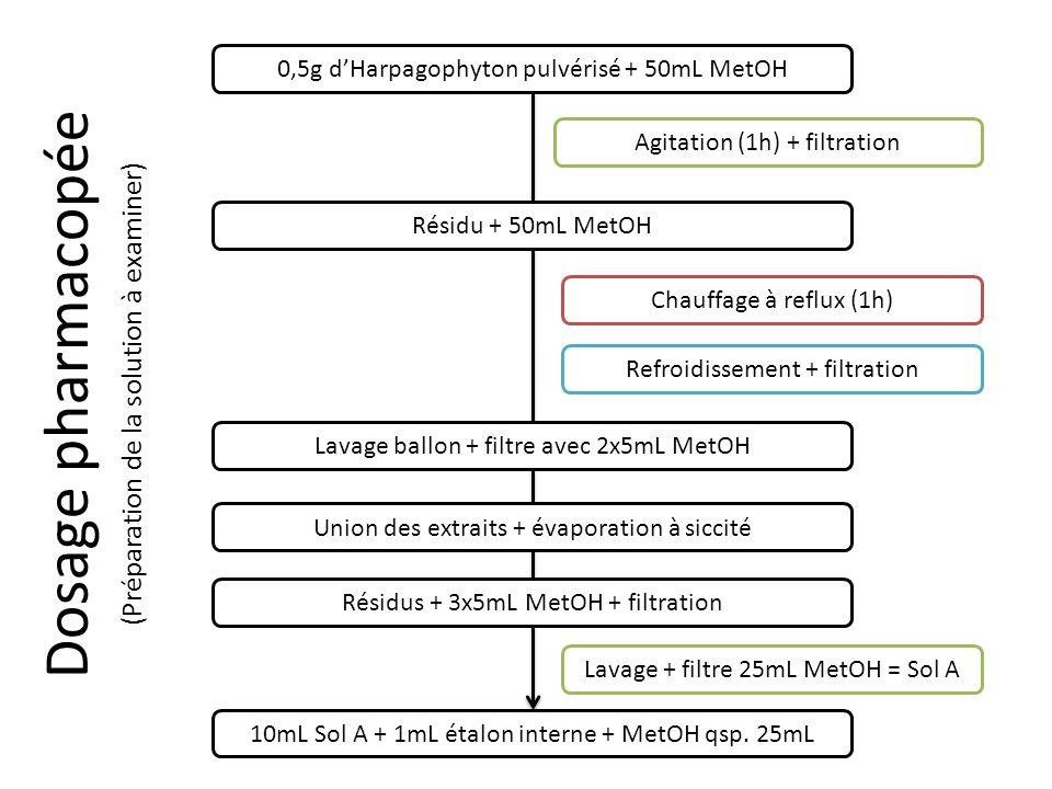 Dosage pharmacopée 0,5g dHarpagophyton pulvérisé + 50mL MetOH Agitation (1h) + filtration Résidu + 50mL MetOH Chauffage à reflux (1h) Refroidissement + filtration Lavage ballon + filtre avec 2x5mL MetOH Union des extraits + évaporation à siccité Résidus + 3x5mL MetOH + filtration Lavage + filtre 25mL MetOH = Sol A 10mL Sol A + 1mL étalon interne + MetOH qsp.