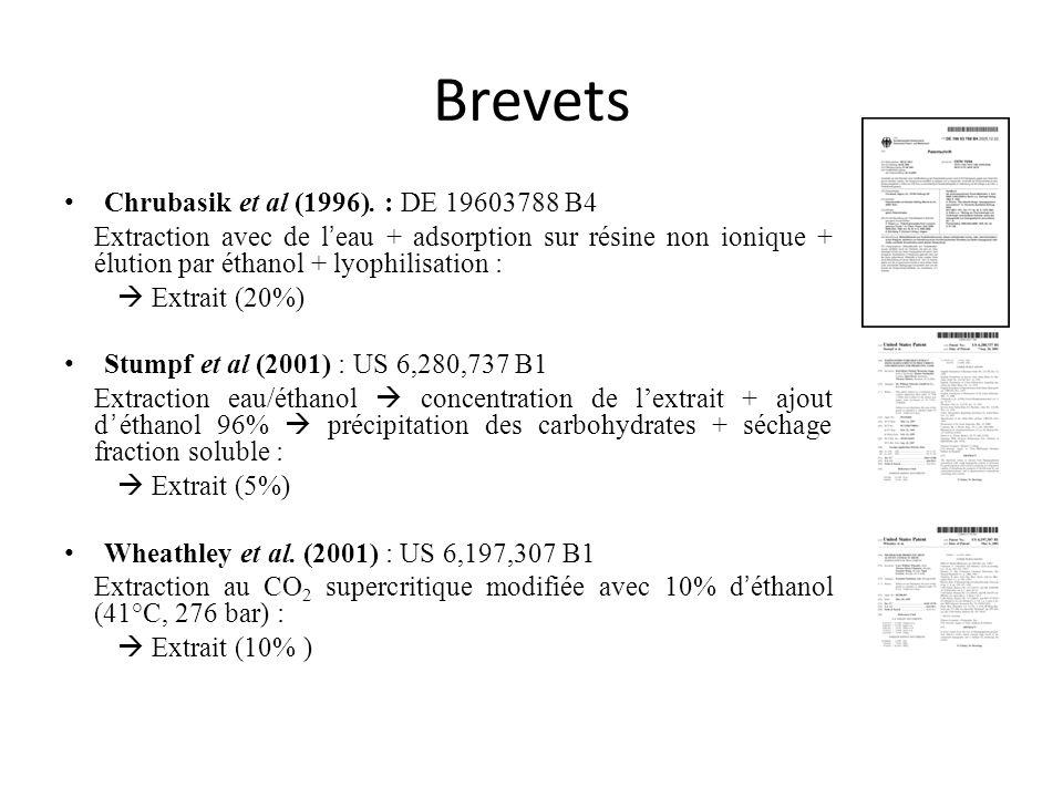 Brevets Chrubasik et al (1996). : DE 19603788 B4 Extraction avec de leau + adsorption sur résine non ionique + élution par éthanol + lyophilisation :