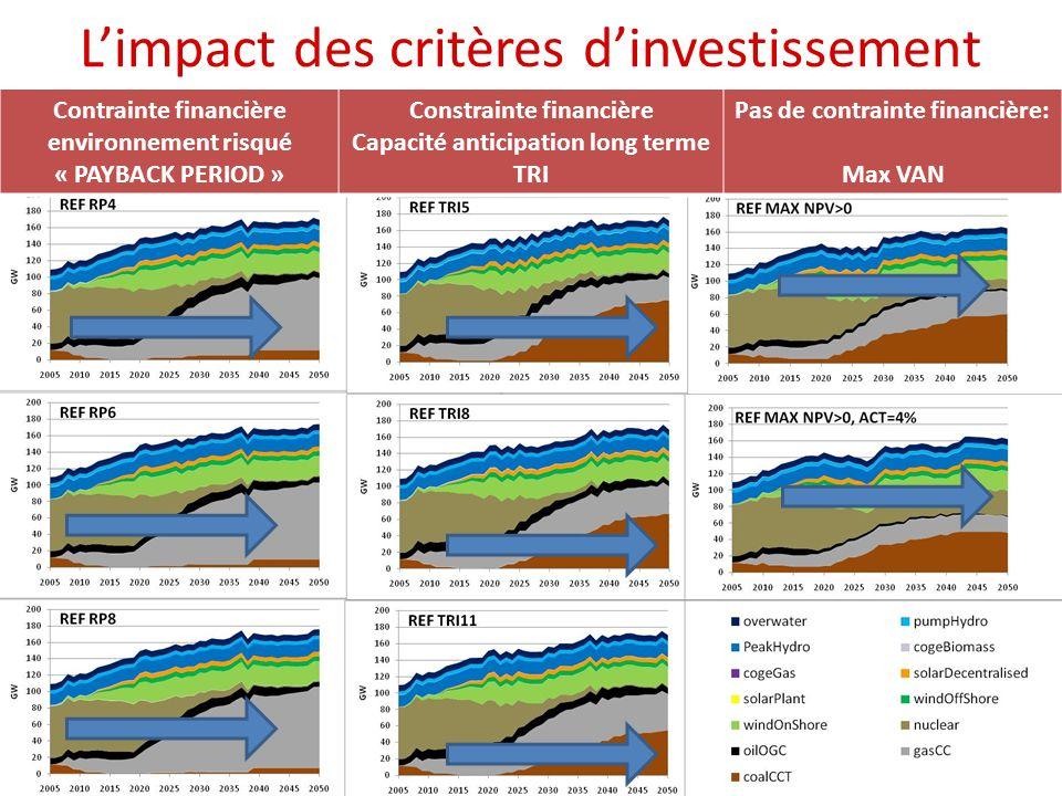 Limpact des critères dinvestissement Contrainte financière environnement risqué « PAYBACK PERIOD » Constrainte financière Capacité anticipation long t