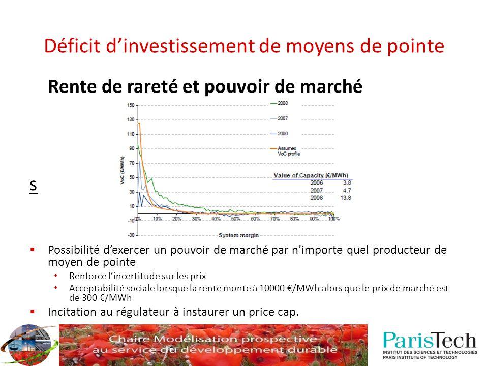 Déficit dinvestissement de moyens de pointe Rente de rareté et pouvoir de marché s Possibilité dexercer un pouvoir de marché par nimporte quel product