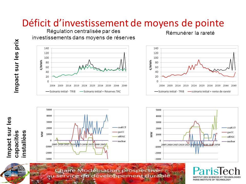 Déficit dinvestissement de moyens de pointe Impact sur les capacités installées Impact sur les prix Régulation centralisée par des investissements dan