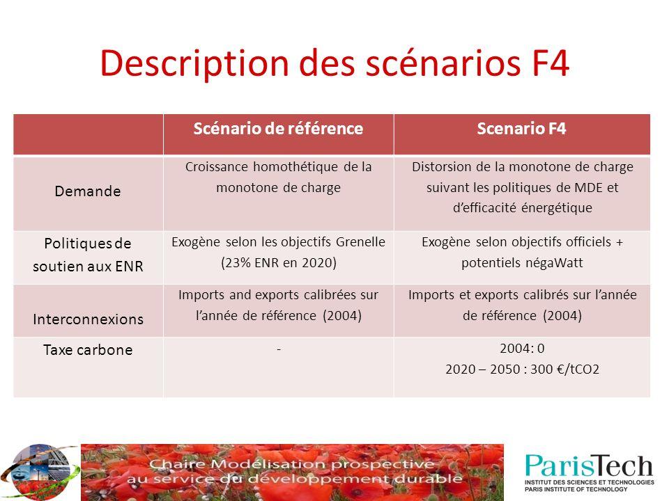 Scénario de référenceScenario F4 Demande Croissance homothétique de la monotone de charge Distorsion de la monotone de charge suivant les politiques d