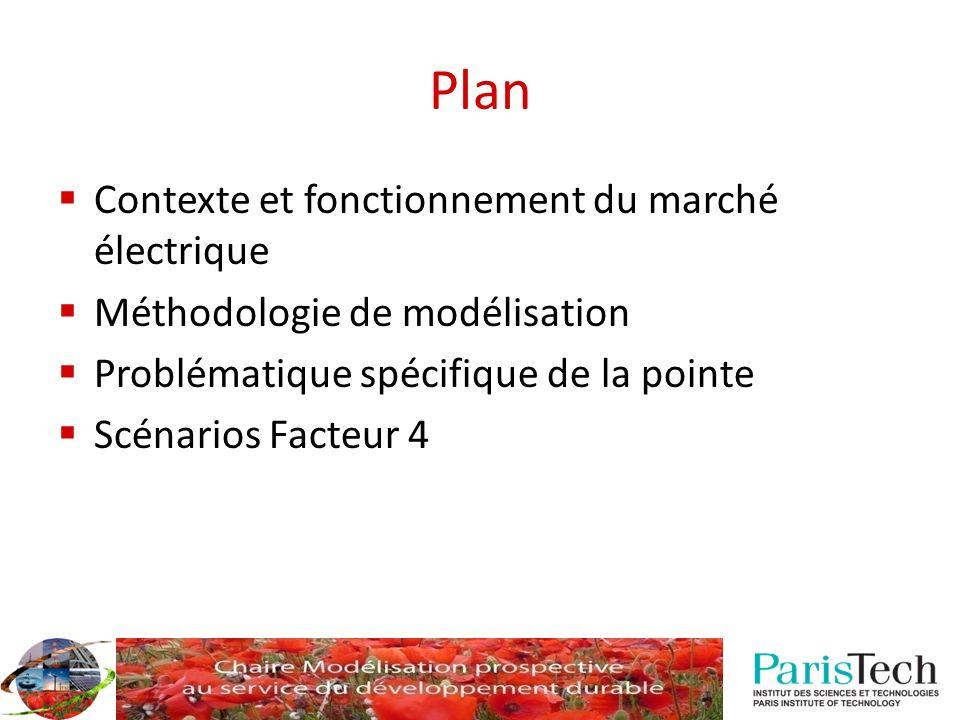 Plan Contexte et fonctionnement du marché électrique Méthodologie de modélisation Problématique spécifique de la pointe Scénarios Facteur 4