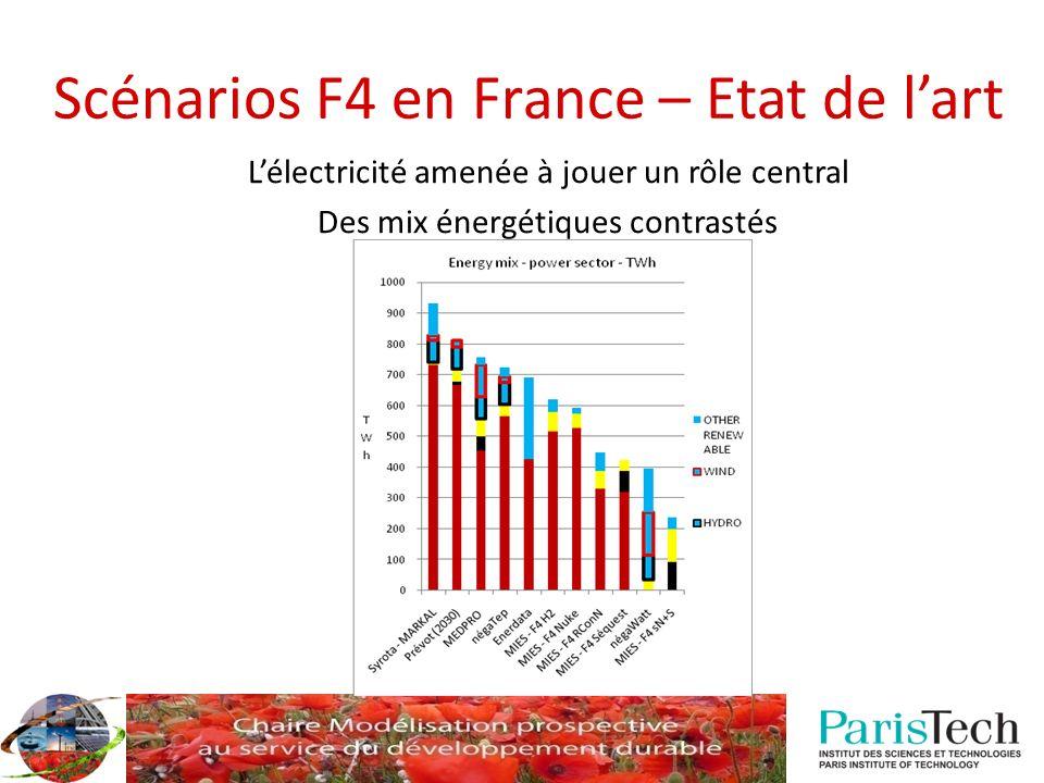Le secteur électrique français Caractéristiques secteur électrique français : Base surdimensionnée / tensions pour la pointe Importante part du nucléaire dans le mix (78%) Spécificité des usages électriques (chauffage électrique) Gestion de la pointe Balance imports / exports Source: RTE-Ademe Usage (gCO 2 /kWh)ChauffageEclairageUsages intermittentsUsage « en base » Contenu moyen1801006040 Contenu marginal550650 500