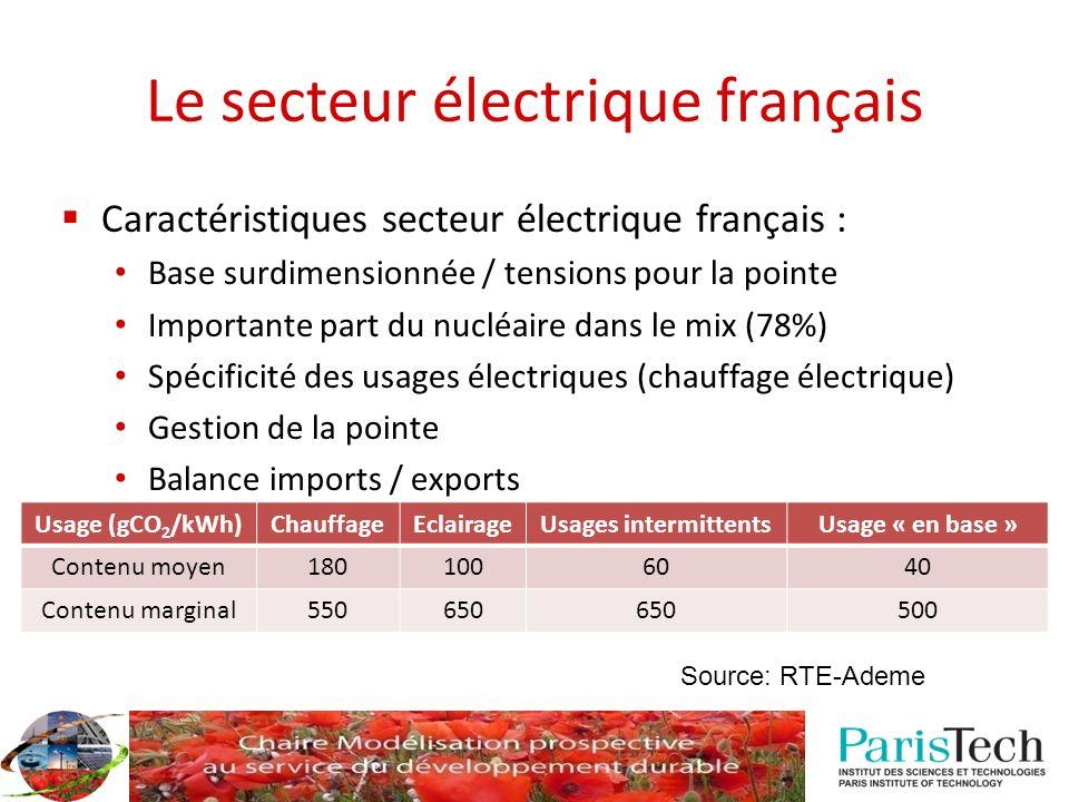 Le secteur électrique français Caractéristiques secteur électrique français : Base surdimensionnée / tensions pour la pointe Importante part du nucléa