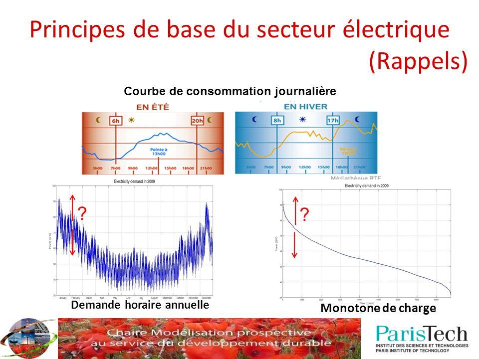 (Rappels) Principes de base du secteur électrique Courbe de consommation journalière ? Monotone de charge ? Demande horaire annuelle