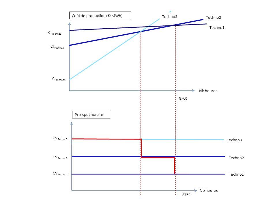 Conclusions Sensibilité du mode de choix dinvestissement au contexte institutionnel Importance de pousser les acteurs à anticiper le long terme (diminue la taxe C nécessaire) Si la contrainte de financement prise en compte, meilleur compromis avec prise en compte du long terme Environnement risqué avec forte attention à la valeur boursière Les acteurs ne peuvent pas ne pas intégrer le risque : intégrer le temps de retour Exercice auto-contradictoire : univers instable centré sur le court terme incohérent avec des politiques climatiques de long terme doù signaux prix très puissants nécessaires F4: nécessité dun contexte stabilisé avec intégration de la contrainte financière sur le long terme Les scénarios sans nucléaire « écrasent » les choix : limite de lexercice Investissement en pointe nécessite une régulation supplémentaire