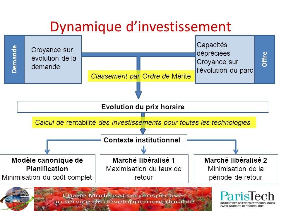 Dynamique dinvestissement Demande Offre Croyance sur évolution de la demande Capacités dépréciées Croyance sur lévolution du parc Evolution du prix ho