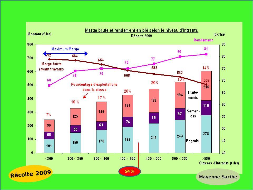 Récolte 2009 Mayenne Sarthe 54 %