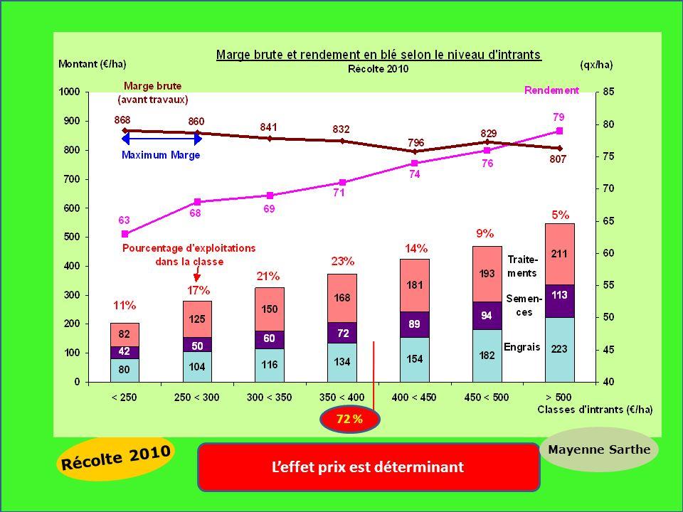 Récolte 2010 Leffet prix est déterminant Mayenne Sarthe 72 %