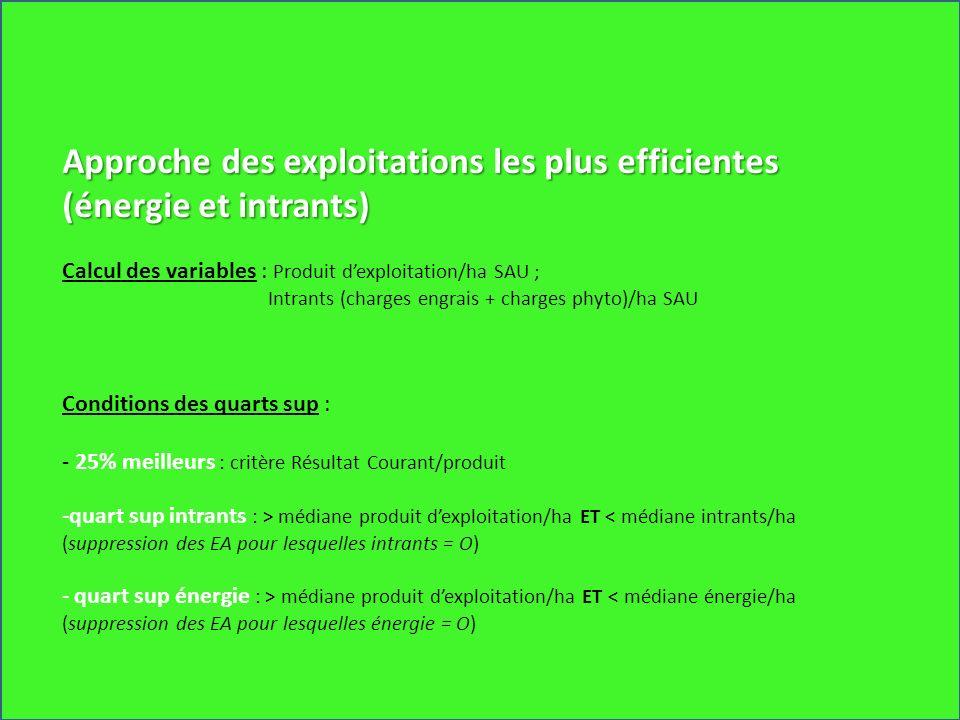 Approche des exploitations les plus efficientes (énergie et intrants) Calcul des variables : Produit dexploitation/ha SAU ; Intrants (charges engrais