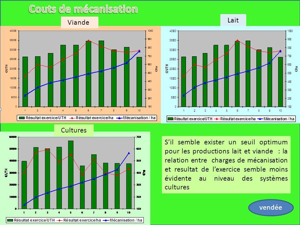 vendée Viande Lait Cultures Sil semble exister un seuil optimum pour les productions lait et viande : la relation entre charges de mécanisation et res